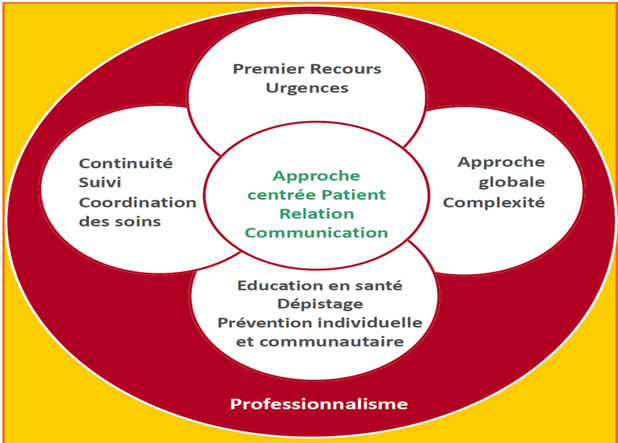 Schéma des compétences en médecine générale